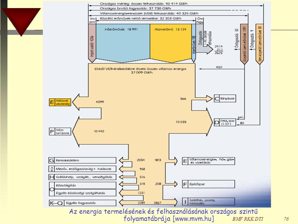 BMF RKK DTI76 Az energia termelésének és felhasználásának országos szintű folyamatábrája [www.mvm.hu]