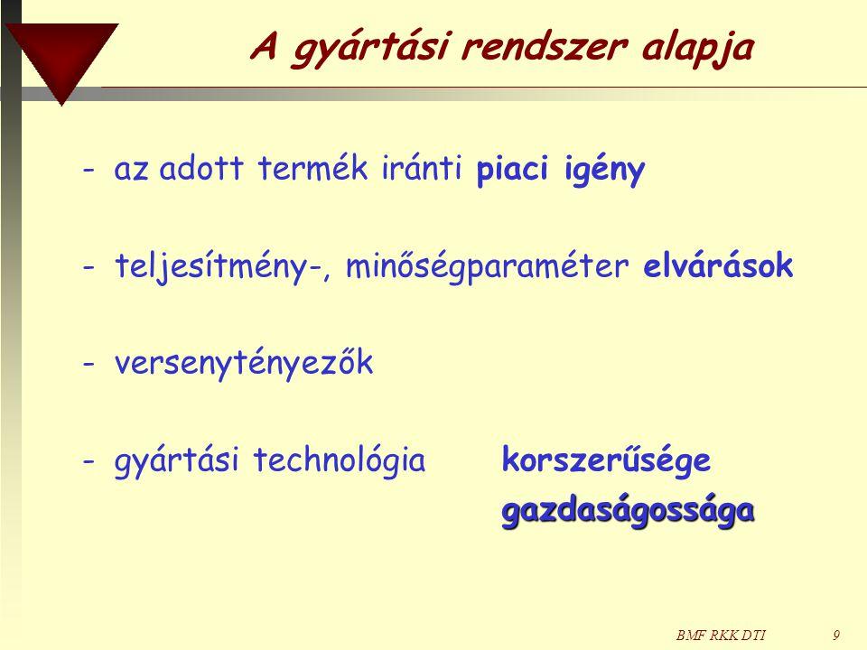 BMF RKK DTI30 CIM rendszerek információs kapcsolatai