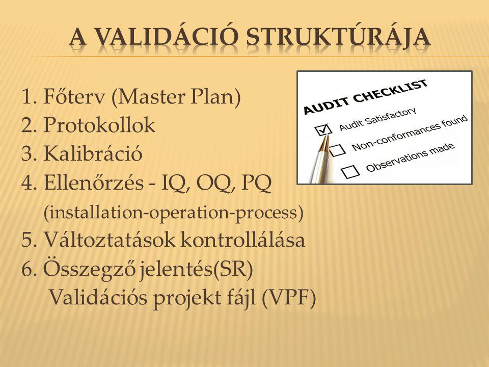 1. Főterv (Master Plan) 2. Protokollok 3. Kalibráció 4. Ellenőrzés - IQ, OQ, PQ (installation-operation-process) 5. Változtatások kontrollálása 6. Öss