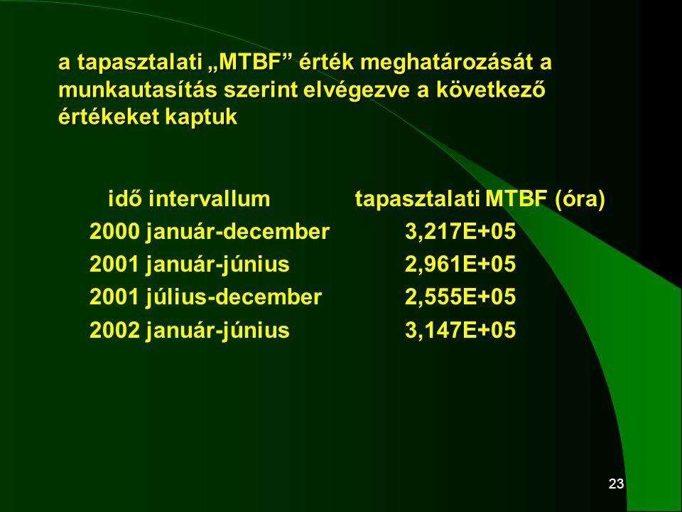 """23 a tapasztalati """"MTBF"""" érték meghatározását a munkautasítás szerint elvégezve a következő értékeket kaptuk idő intervallumtapasztalati MTBF (óra) 20"""