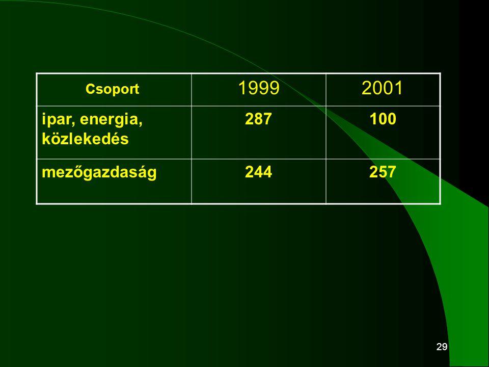 29 19992001 ipar, energia, közlekedés 287100 mezőgazdaság244257 Csoport