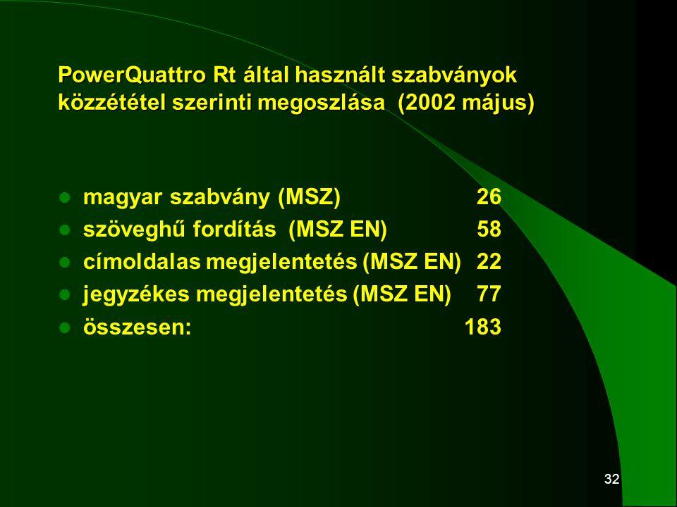 32 PowerQuattro Rt által használt szabványok közzététel szerinti megoszlása (2002 május)  magyar szabvány (MSZ) 26  szöveghű fordítás (MSZ EN) 58 
