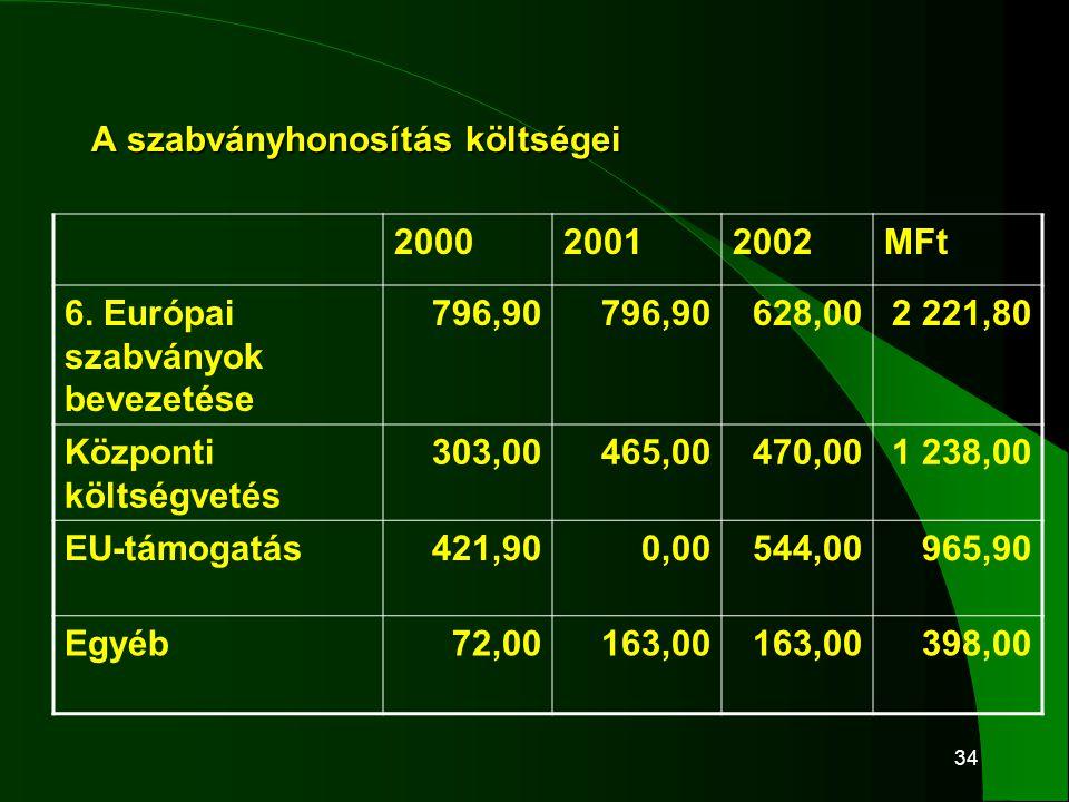 34 A szabványhonosítás költségei 200020012002MFt 6. Európai szabványok bevezetése 796,90 628,002 221,80 Központi költségvetés 303,00465,00470,001 238,