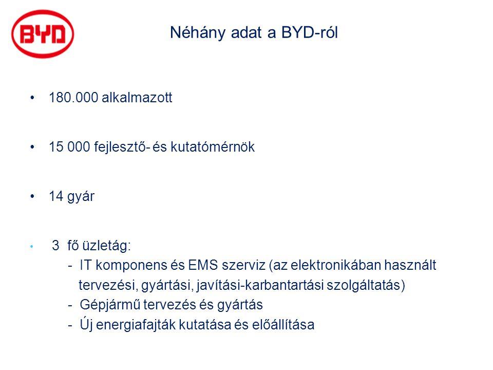 Néhány adat a BYD-ról •180.000 alkalmazott •15 000 fejlesztő- és kutatómérnök •14 gyár • 3 fő üzletág: - IT komponens és EMS szerviz (az elektronikába