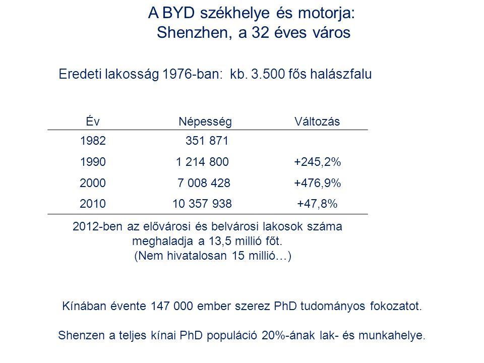 A BYD székhelye és motorja: Shenzhen, a 32 éves város Év NépességVáltozás 1982 351 871 19901 214 800+245,2% 2000 7 008 428+476,9% 201010 357 938+47,8% 2012-ben az elővárosi és belvárosi lakosok száma meghaladja a 13,5 millió főt.