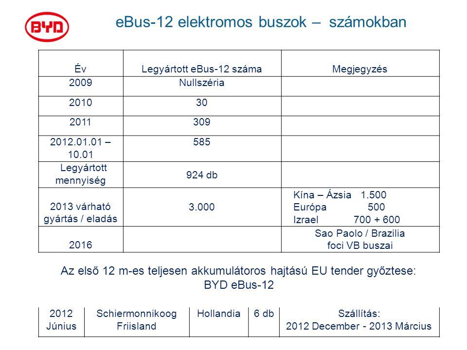 ÉvLegyártott eBus-12 számaMegjegyzés 2009Nullszéria 201030 2011309 2012.01.01 – 10.01 585 Legyártott mennyiség 924 db 2013 várható gyártás / eladás 3.000 Kína – Ázsia 1.500 Európa 500 Izrael 700 + 600 2016 Sao Paolo / Brazilia foci VB buszai Az első 12 m-es teljesen akkumulátoros hajtású EU tender győztese: BYD eBus-12 2012 Június Schiermonnikoog Friisland Hollandia6 dbSzállítás: 2012 December - 2013 Március eBus-12 elektromos buszok – számokban