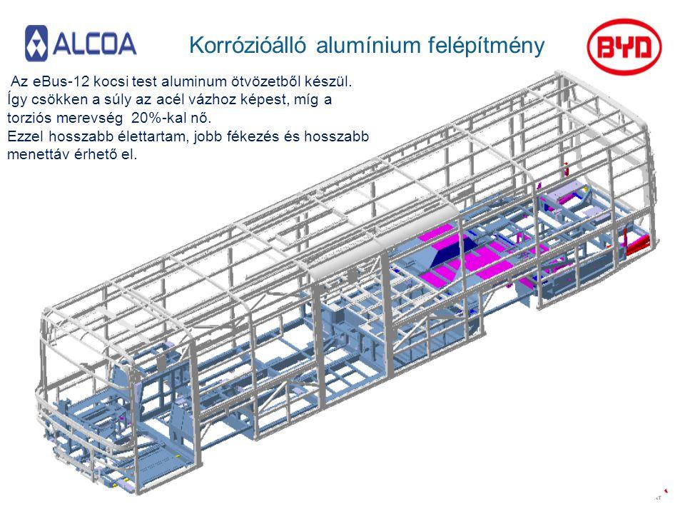 Korrózióálló alumínium felépítmény Az eBus-12 kocsi test aluminum ötvözetből készül. Így csökken a súly az acél vázhoz képest, míg a torziós merevség