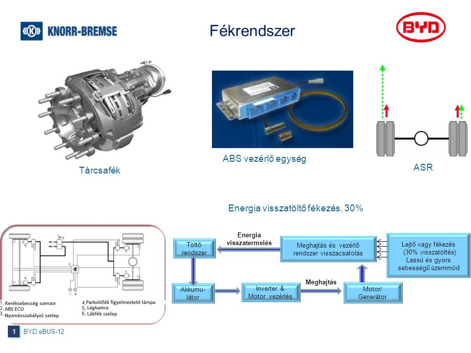 Fékrendszer BYD eBUS-12 1 1 ABS vezérlő egység Tárcsafék Energia visszatermelés Meghajtás Inverter & Motor vezérlés Akkumu- látor Töltő rendszer Meghajtás és vezérlő rendszer visszacsatolás Lejtő vagy fékezés (30% visszatöltés) Lassú és gyors sebességű üzemmód Motor/ Generátor ASR Energia visszatöltő fékezés, 30%