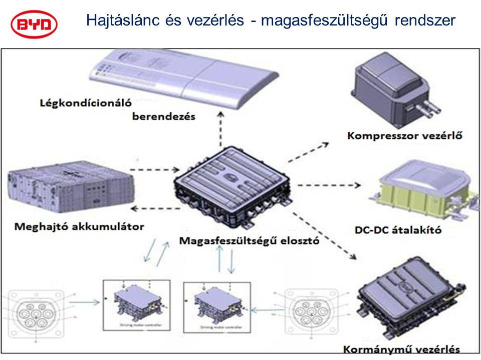 Hajtáslánc és vezérlés - magasfeszültségű rendszer