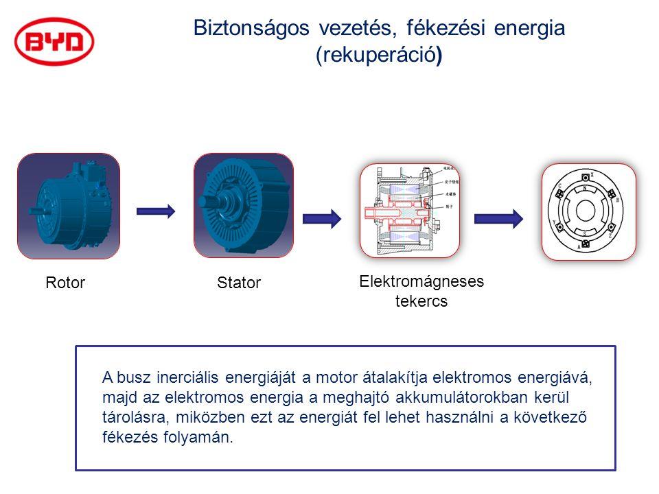 RotorStator Elektromágneses tekercs Biztonságos vezetés, fékezési energia (rekuperáció) A busz inerciális energiáját a motor átalakítja elektromos ene