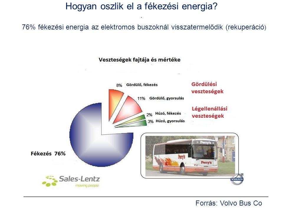 Hogyan oszlik el a fékezési energia?. 76% fékezési energia az elektromos buszoknál visszatermelődik (rekuperáció ) Forrás: Volvo Bus Co