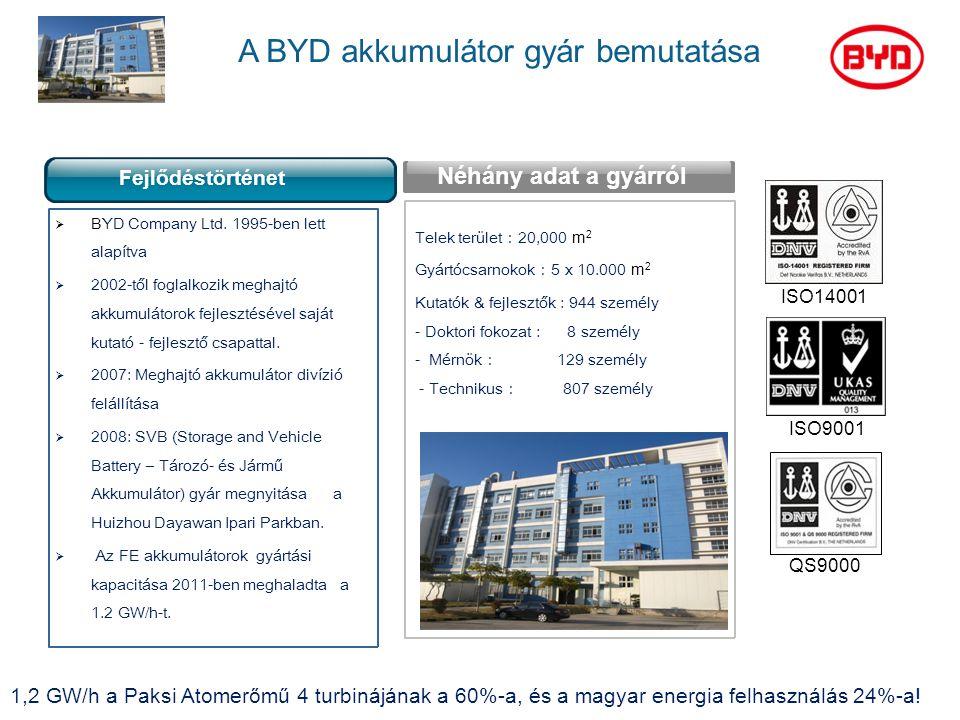 ISO14001 ISO9001 QS9000 A BYD akkumulátor gyár bemutatása  BYD Company Ltd. 1995-ben lett alapítva  2002-től foglalkozik meghajtó akkumulátorok fejl