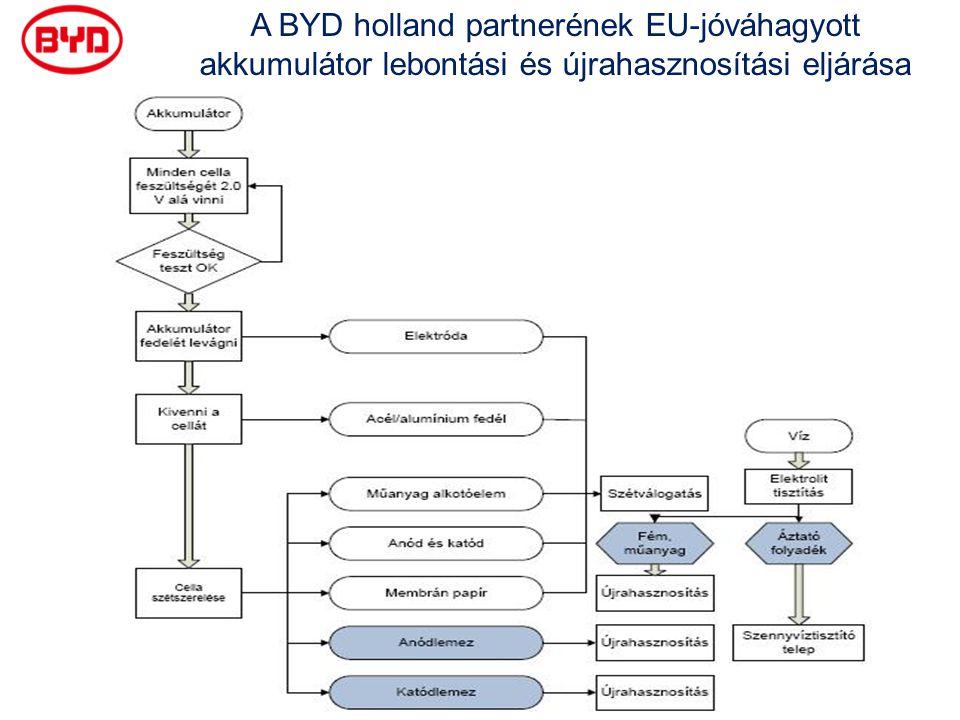A BYD holland partnerének EU-jóváhagyott akkumulátor lebontási és újrahasznosítási eljárása