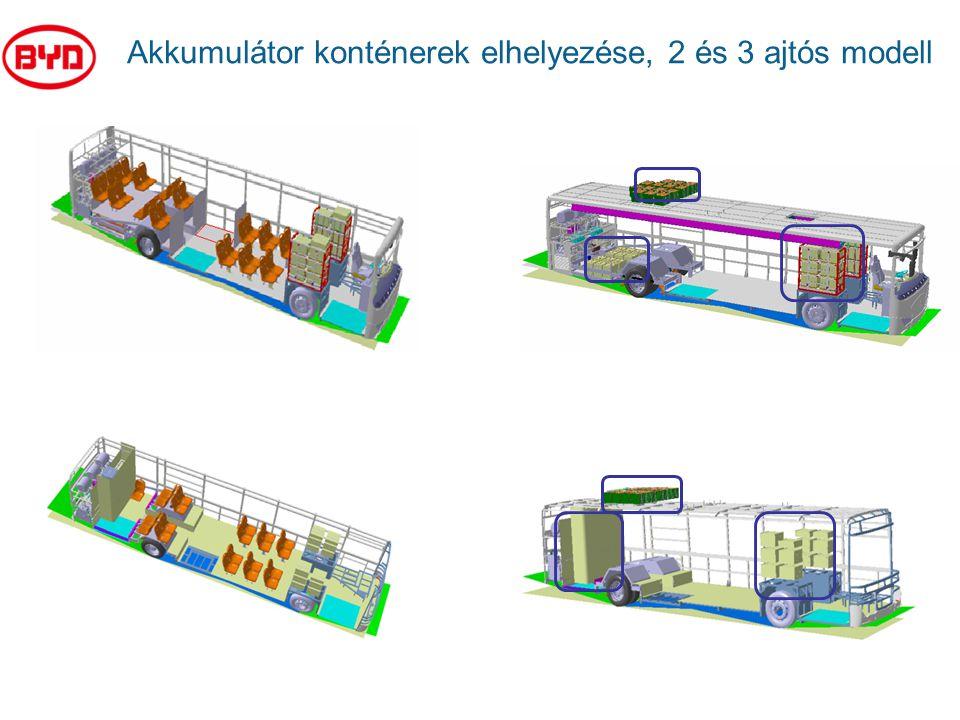 Akkumulátor konténerek elhelyezése, 2 és 3 ajtós modell