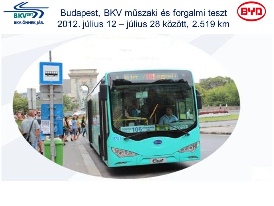 Budapest, BKV műszaki és forgalmi teszt 2012. július 12 – július 28 között, 2.519 km