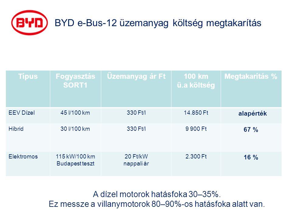 TípusFogyasztás SORT1 Üzemanyag ár Ft100 km ü.a költség Megtakarítás % EEV Dízel45 l/100 km330 Ft/l14.850 Ft alapérték Hibrid30 l/100 km330 Ft/l9 900 Ft 67 % Elektromos115 kW/100 km Budapest teszt 20 Ft/kW nappali ár 2.300 Ft 16 % BYD e-Bus-12 üzemanyag költség megtakarítás A dízel motorok hatásfoka 30–35%.