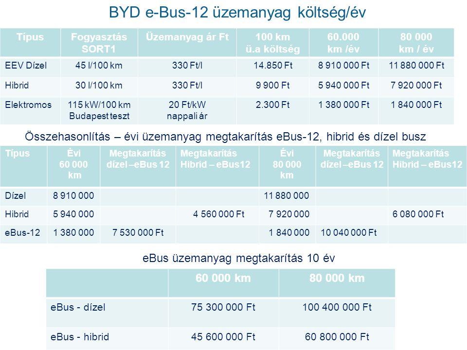 TípusFogyasztás SORT1 Üzemanyag ár Ft100 km ü.a költség 60.000 km /év 80 000 km / év EEV Dízel45 l/100 km330 Ft/l14.850 Ft8 910 000 Ft11 880 000 Ft Hibrid30 l/100 km330 Ft/l9 900 Ft5 940 000 Ft7 920 000 Ft Elektromos115 kW/100 km Budapest teszt 20 Ft/kW nappali ár 2.300 Ft1 380 000 Ft1 840 000 Ft Összehasonlítás – évi üzemanyag megtakarítás eBus-12, hibrid és dízel busz TípusÉvi 60 000 km Megtakarítás dízel –eBus 12 Megtakarítás Hibrid – eBus12 Évi 80 000 km Megtakarítás dízel –eBus 12 Megtakarítás Hibrid – eBus12 Dízel8 910 00011 880 000 Hibrid5 940 000 4 560 000 Ft 7 920 0006 080 000 Ft eBus-121 380 0007 530 000 Ft 1 840 00010 040 000 Ft BYD e-Bus-12 üzemanyag költség/év eBus üzemanyag megtakarítás 10 év 60 000 km80 000 km eBus - dízel75 300 000 Ft100 400 000 Ft eBus - hibrid45 600 000 Ft60 800 000 Ft