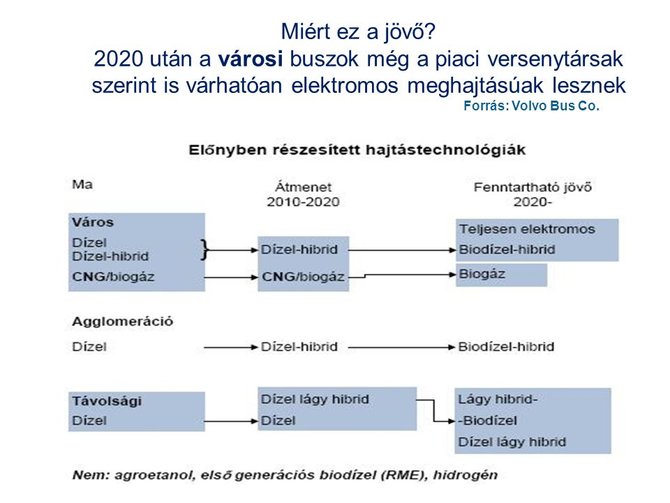 Miért ez a jövő? 2020 után a városi buszok még a piaci versenytársak szerint is várhatóan elektromos meghajtásúak lesznek Forrás: Volvo Bus Co.
