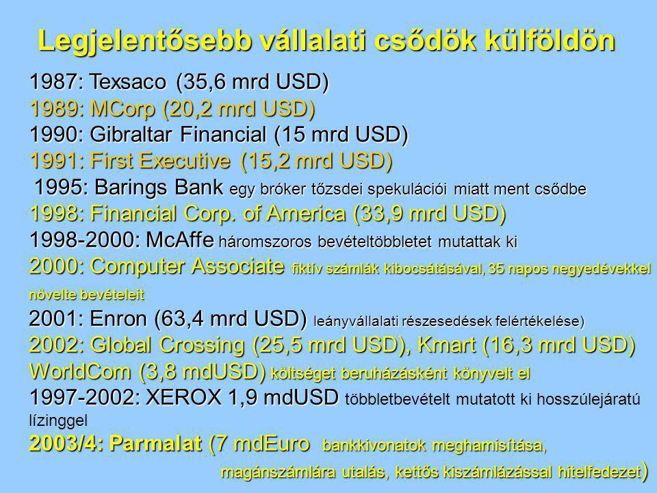 Legjelentősebb vállalati csődök külföldön 1987: Texsaco (35,6 mrd USD) 1989: MCorp (20,2 mrd USD) 1990: Gibraltar Financial (15 mrd USD) 1991: First E
