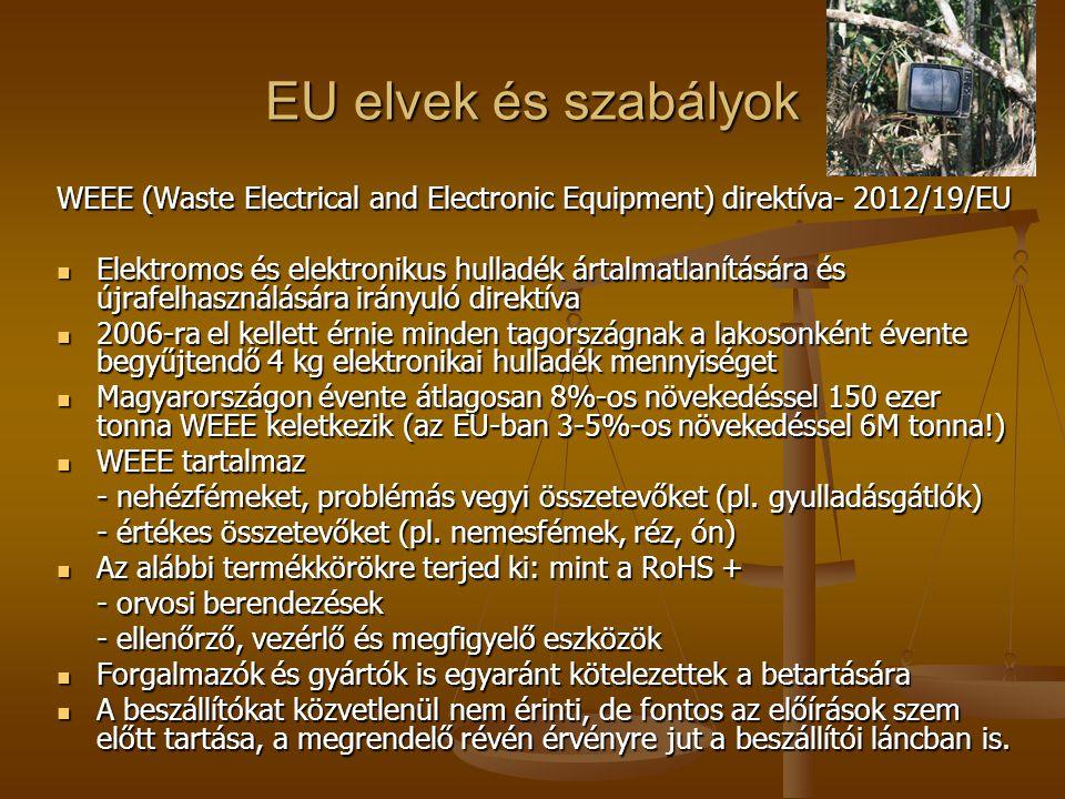 EU elvek és szabályok WEEE (Waste Electrical and Electronic Equipment) direktíva- 2012/19/EU  Elektromos és elektronikus hulladék ártalmatlanítására