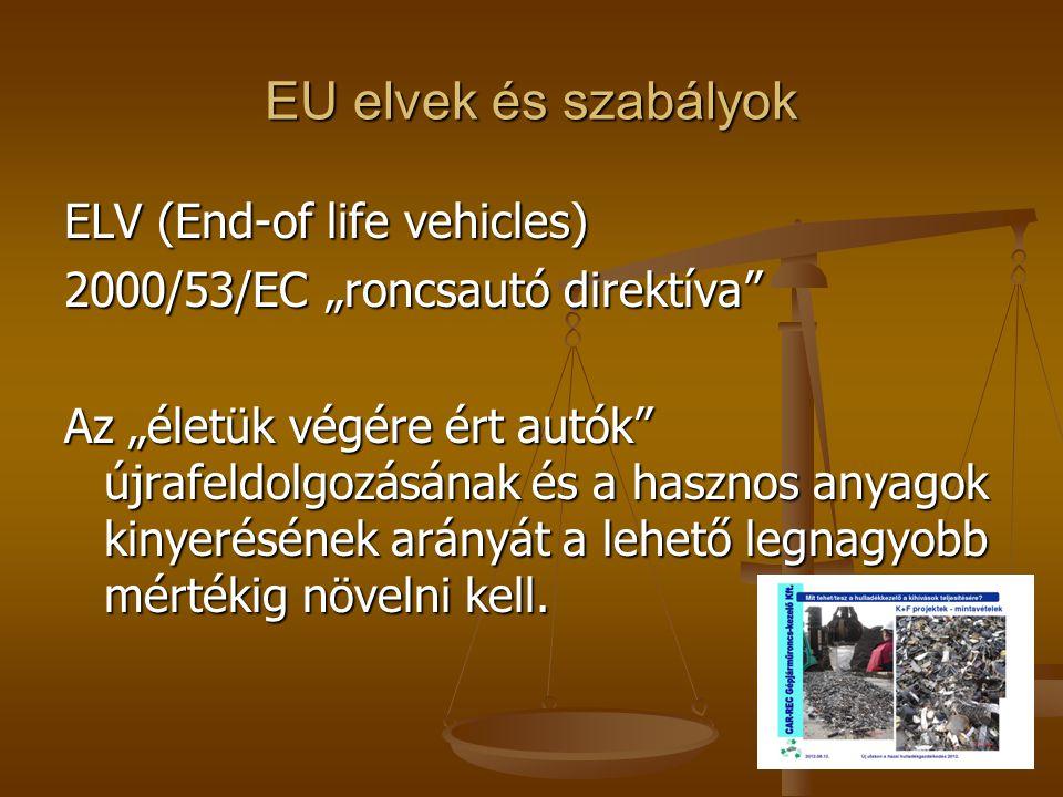 """EU elvek és szabályok ELV (End-of life vehicles) 2000/53/EC """"roncsautó direktíva"""" Az """"életük végére ért autók"""" újrafeldolgozásának és a hasznos anyago"""