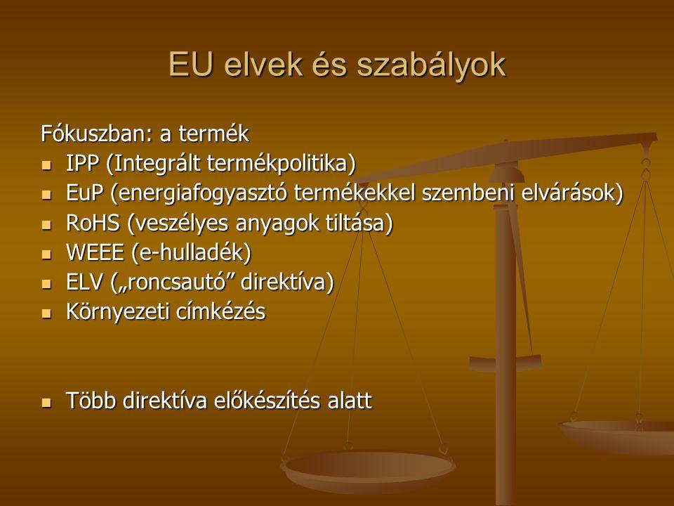 EU elvek és szabályok Fókuszban: a termék  IPP (Integrált termékpolitika)  EuP (energiafogyasztó termékekkel szembeni elvárások)  RoHS (veszélyes a