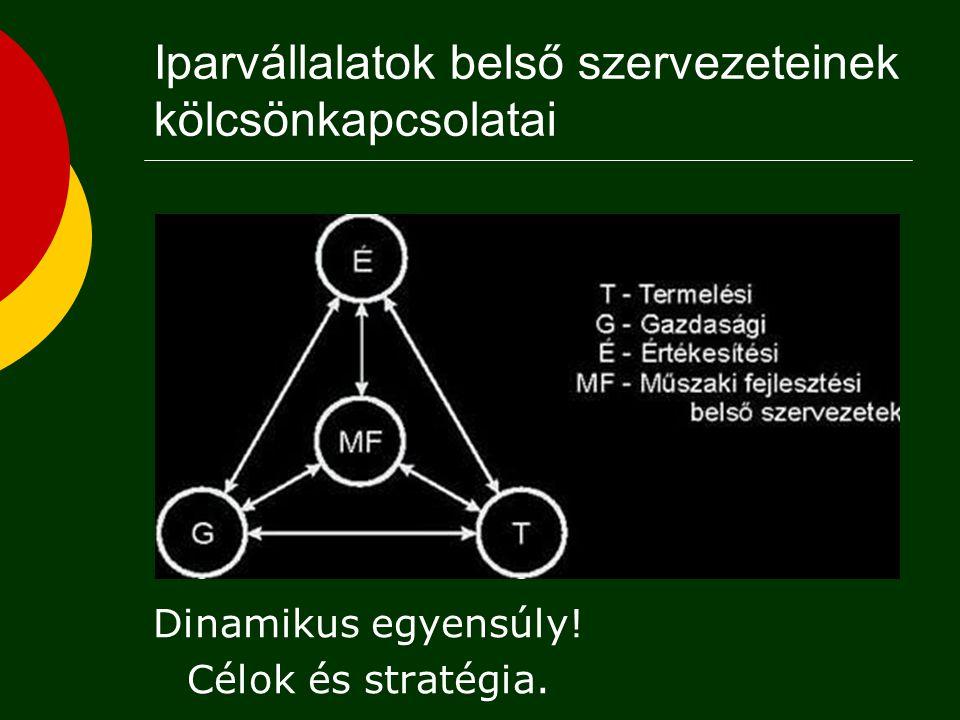 Iparvállalatok belső szervezeteinek kölcsönkapcsolatai Dinamikus egyensúly! Célok és stratégia.