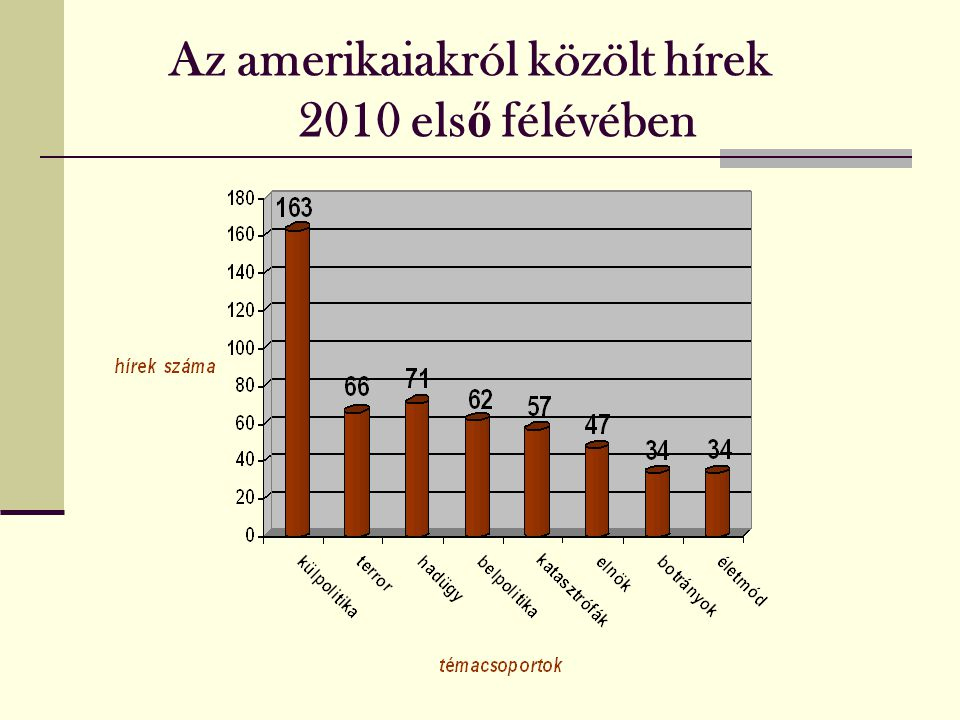 Az amerikaiakról közölt hírek 2010 els ő félévében