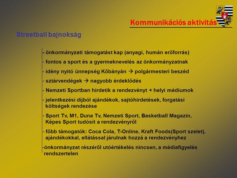 Kommunikációs aktivitás Streetball bajnokság - önkormányzati támogatást kap (anyagi, humán erőforrás) - fontos a sport és a gyermeknevelés az önkormányzatnak - idény nyitó ünnepség Kőbányán  polgármesteri beszéd - sztárvendégek  nagyobb érdeklődés - Nemzeti Sportban hirdetik a rendezvényt + helyi médiumok - jelentkezési díjból ajándékok, sajtóhirdetések, forgatási költségek rendezése - Sport Tv, M1, Duna Tv, Nemzeti Sport, Basketball Magazin, Képes Sport tudósít a rendezvényről - főbb támogatók: Coca Cola, T-Online, Kraft Foods(Sport szelet), ajándékokkal, ellátással járulnak hozzá a rendezvényhez -önkormányzat részéről utóértékelés nincsen, a médiafigyelés rendszertelen