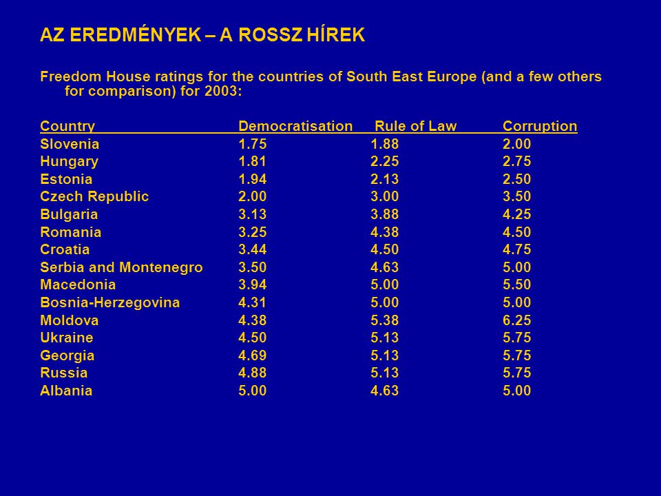 AZ EREDMÉNYEK – A ROSSZ HÍREK Freedom House ratings for the countries of South East Europe (and a few others for comparison) for 2003: CountryDemocrat