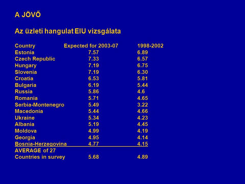 A JÖVŐ Az üzleti hangulat EIU vizsgálata CountryExpected for 2003-071998-2002 Estonia7.576.89 Czech Republic7.336.57 Hungary7.196.75 Slovenia7.196.30 Croatia6.535.81 Bulgaria6.195.44 Russia5.864.6 Romania5.714.65 Serbia-Montenegro5.493.22 Macedonia5.444.66 Ukraine5.344.23 Albania5.194.45 Moldova4.994.19 Georgia4.954.14 Bosnia-Herzegovina4.774.15 AVERAGE of 27 Countries in survey5.684.89
