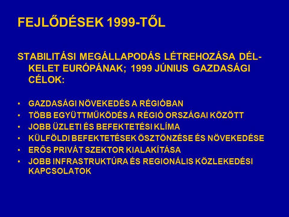 FEJLŐDÉSEK 1999-TŐL STABILITÁSI MEGÁLLAPODÁS LÉTREHOZÁSA DÉL- KELET EURÓPÁNAK; 1999 JÚNIUS GAZDASÁGI CÉLOK: •GAZDASÁGI NÖVEKEDÉS A RÉGIÓBAN •TÖBB EGYÜTTMŰKÖDÉS A RÉGIÓ ORSZÁGAI KÖZÖTT •JOBB ÜZLETI ÉS BEFEKTETÉSI KLÍMA •KÜLFÖLDI BEFEKTETÉSEK ÖSZTÖNZÉSE ÉS NÖVEKEDÉSE •ERŐS PRIVÁT SZEKTOR KIALAKÍTÁSA •JOBB INFRASTRUKTÚRA ÉS REGIONÁLIS KÖZLEKEDÉSI KAPCSOLATOK
