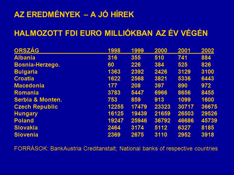 AZ EREDMÉNYEK – A JÓ HÍREK HALMOZOTT FDI EURO MILLIÓKBAN AZ ÉV VÉGÉN ORSZÁG19981999200020012002 Albania316355510741884 Bosnia-Herzego.60226384525826 Bulgaria13632392242631293100 Croatia16222568382153366443 Macedonia177208397890972 Romania37835447696686568455 Serbia & Monten.75385991310991600 Czech Republic1225517479233233071736675 Hungary1612519439216592650329526 Poland1924725946367924668645739 Slovakia24643174511263278185 Slovenia23692675311029523918 FORRÁSOK: BankAustria Creditanstalt; National banks of respective countries