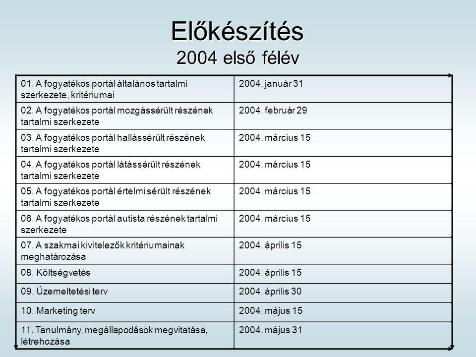 Előkészítés 2004 első félév 01. A fogyatékos portál általános tartalmi szerkezete, kritériumai 2004. január 31 02. A fogyatékos portál mozgássérült ré