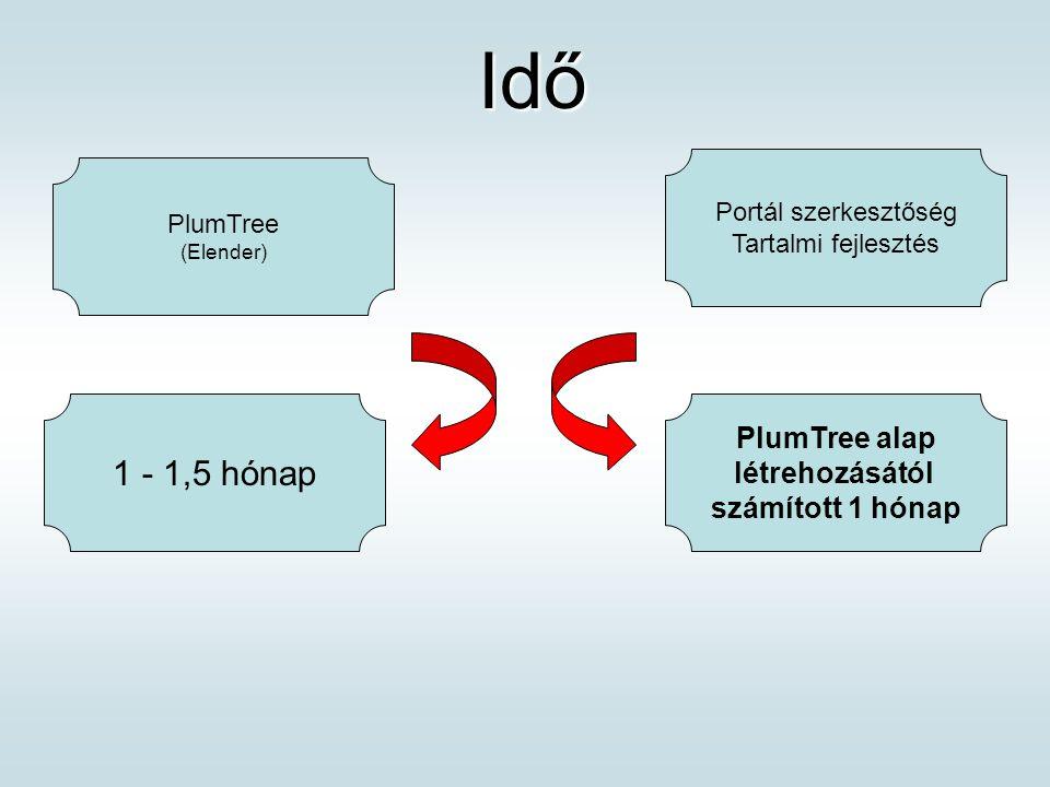 Idő Idő 1 - 1,5 hónap Portál szerkesztőség Tartalmi fejlesztés PlumTree (Elender) PlumTree alap létrehozásától számított 1 hónap
