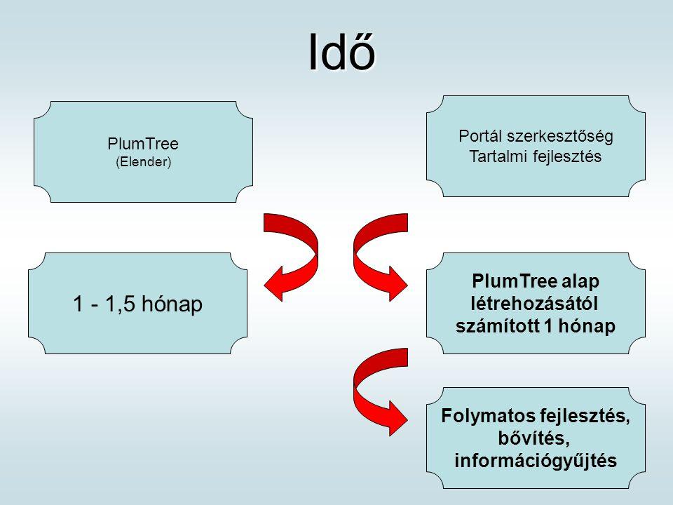 Idő Idő 1 - 1,5 hónap Portál szerkesztőség Tartalmi fejlesztés PlumTree (Elender) PlumTree alap létrehozásától számított 1 hónap Folymatos fejlesztés, bővítés, információgyűjtés