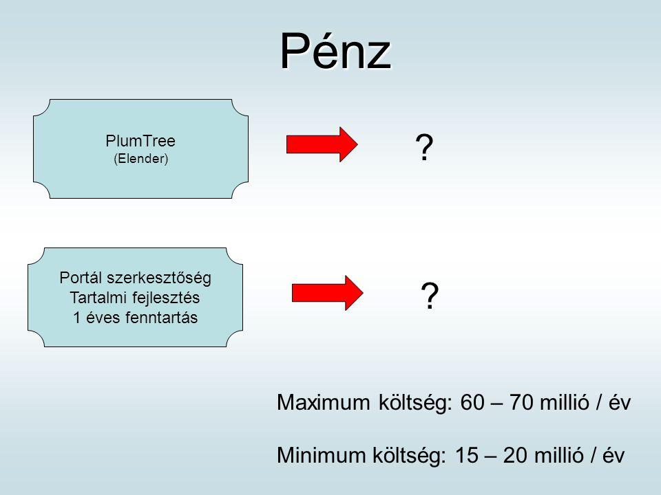 Pénz Pénz Portál szerkesztőség Tartalmi fejlesztés 1 éves fenntartás PlumTree (Elender) .
