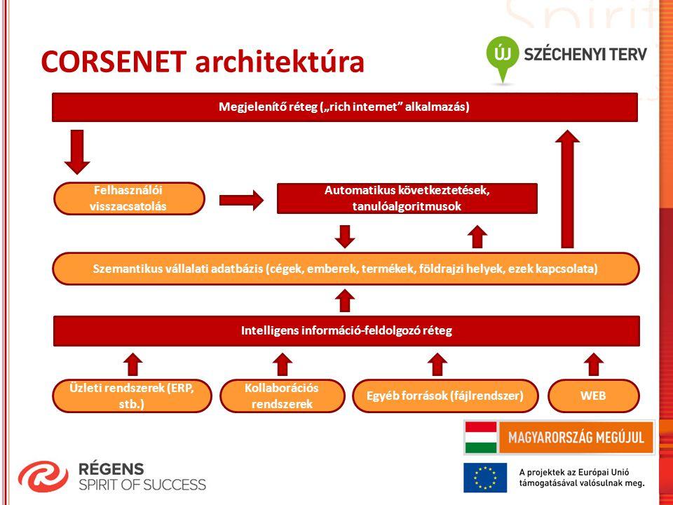 """CORSENET architektúra Feb 5, 2013 Üzleti rendszerek (ERP, stb.) Kollaborációs rendszerek Egyéb források (fájlrendszer)WEB Intelligens információ-feldolgozó réteg Szemantikus vállalati adatbázis (cégek, emberek, termékek, földrajzi helyek, ezek kapcsolata) Megjelenítő réteg (""""rich internet alkalmazás) Felhasználói visszacsatolás Automatikus következtetések, tanulóalgoritmusok"""