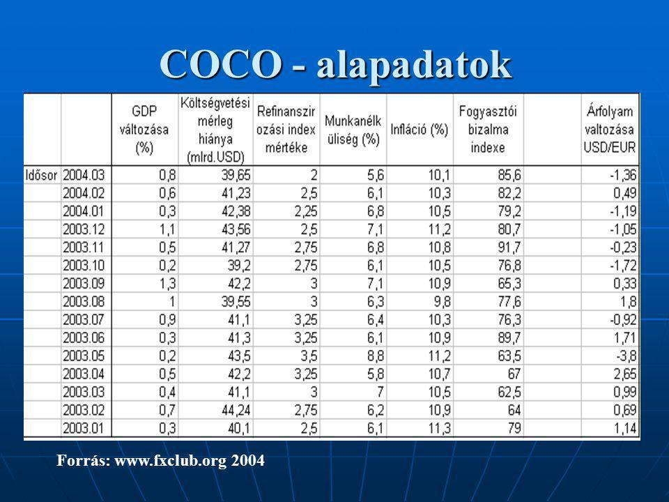 COCO- rangsorok Forrás: saját számítások