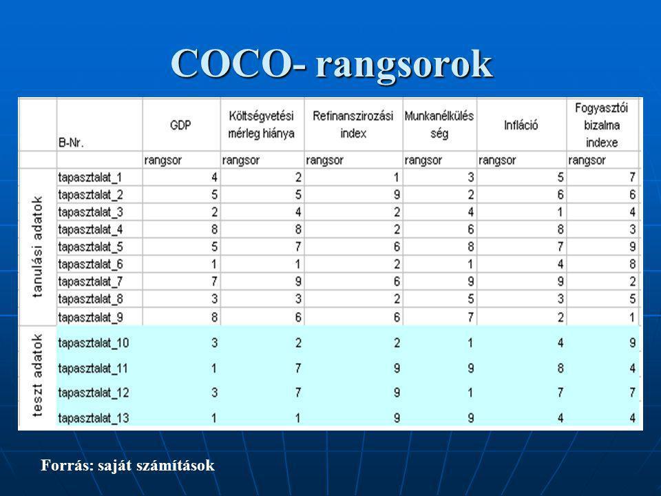 COCO - mátrix meghatározása az Excel solver keretében Forrás: Saját számítások