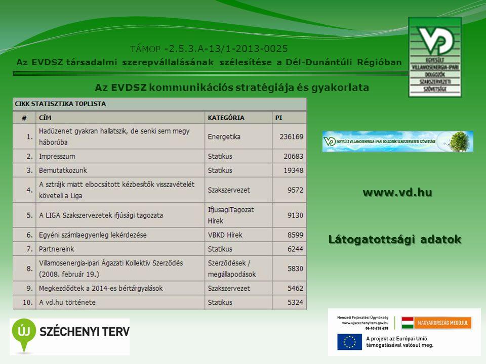 11 TÁMOP -2.5.3.A-13/1-2013-0025 Az EVDSZ társadalmi szerepvállalásának szélesítése a Dél-Dunántúli Régióban Az EVDSZ kommunikációs stratégiája és gya