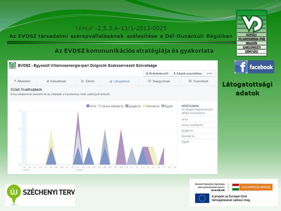 14 TÁMOP -2.5.3.A-13/1-2013-0025 Az EVDSZ társadalmi szerepvállalásának szélesítése a Dél-Dunántúli Régióban Az EVDSZ kommunikációs stratégiája és gya