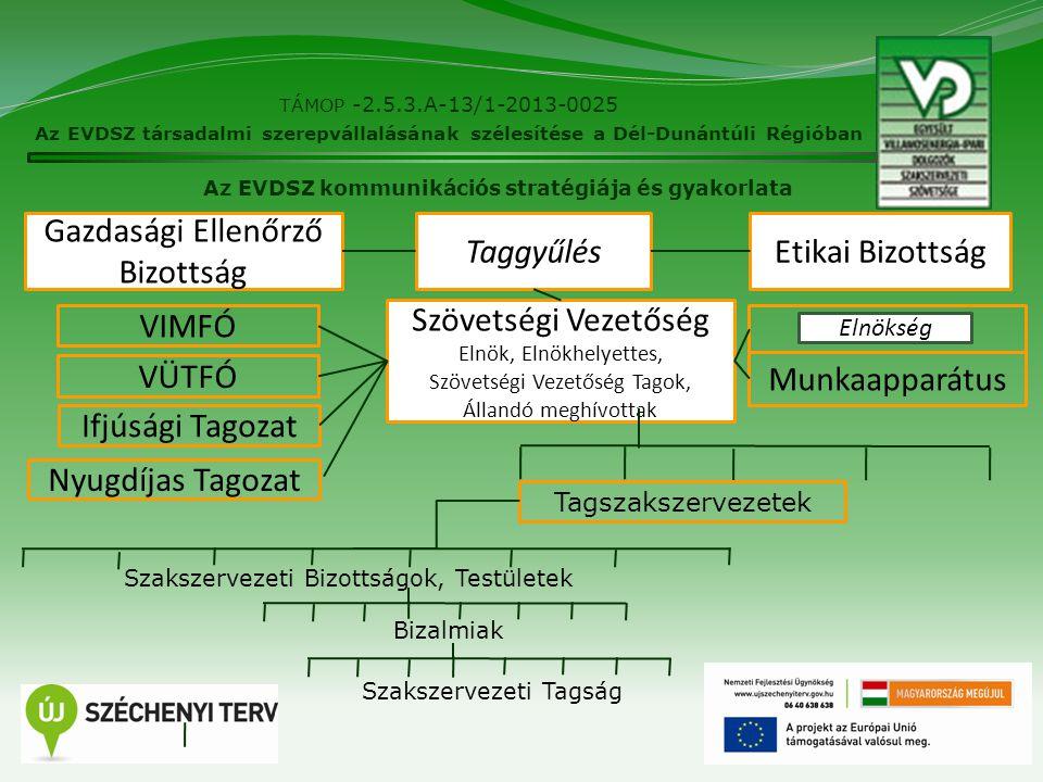 4 TÁMOP -2.5.3.A-13/1-2013-0025 Az EVDSZ társadalmi szerepvállalásának szélesítése a Dél-Dunántúli Régióban Az EVDSZ kommunikációs stratégiája és gyak