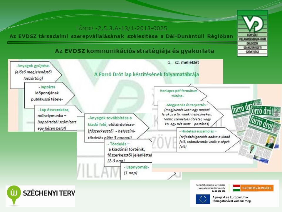 6 TÁMOP -2.5.3.A-13/1-2013-0025 Az EVDSZ társadalmi szerepvállalásának szélesítése a Dél-Dunántúli Régióban Az EVDSZ kommunikációs stratégiája és gyak