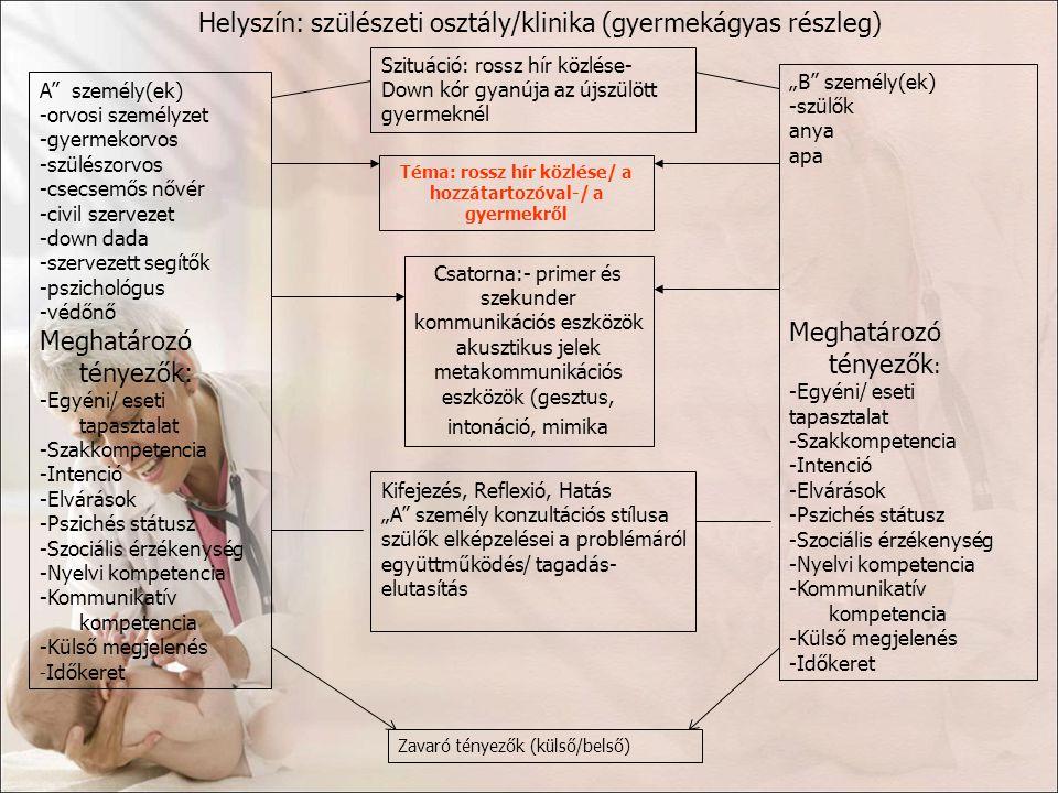 MagyarországNémetország Fisher s exact igen (%) p A hatékony közlés gátló tényezői a tájékoztatott oldaláról a szülők erős hárító reakciója61,4850,486 a szülők rossz pszichés állapota48,490,9<0,001* a szülők alacsony szintű egészségkultúrája48,4800,013* a szülők alacsony értelmi képességei4581,80,003* az anya, szülést követően fellépő rossz fizikai állapota34,595,5<0,001*