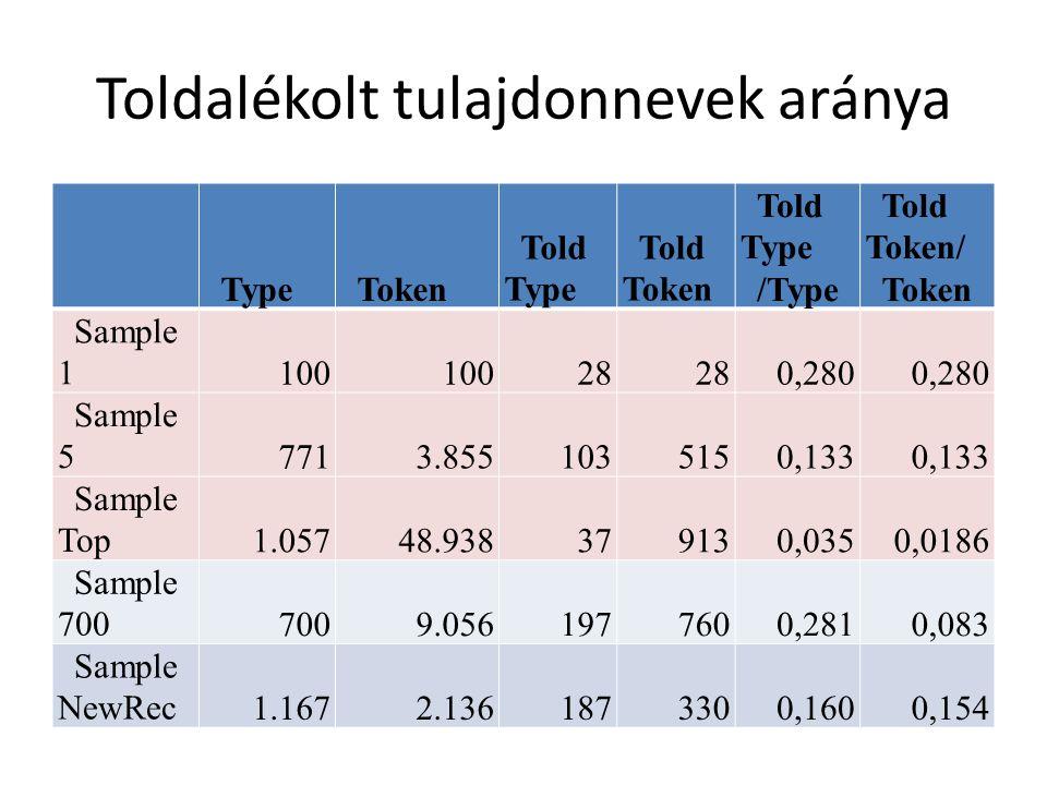 Toldalékolt tulajdonnevek aránya TypeToken Told Type Told Token Told Type /Type Told Token/ Token Sample 1100 28 0,280 Sample 57713.8551035150,133 Sample Top1.05748.938379130,0350,0186 Sample 7007009.0561977600,2810,083 Sample NewRec1.1672.1361873300,1600,154