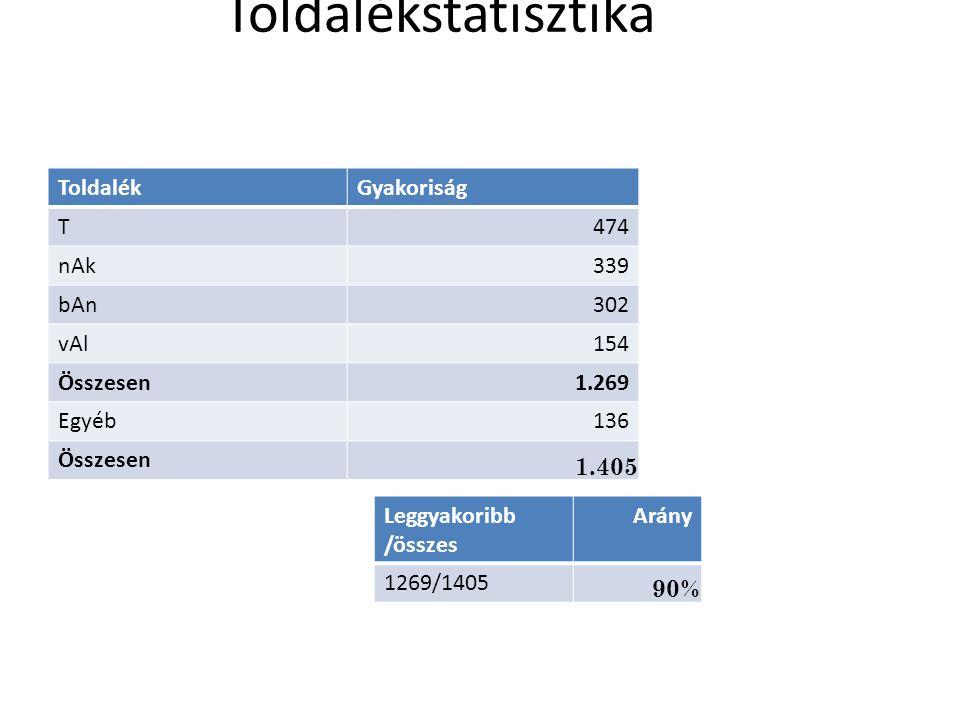 Toldalékstatisztika ToldalékGyakoriság T474 nAk339 bAn302 vAl154 Összesen1.269 Egyéb136 Összesen 1.405 Leggyakoribb /összes Arány 1269/1405 90%
