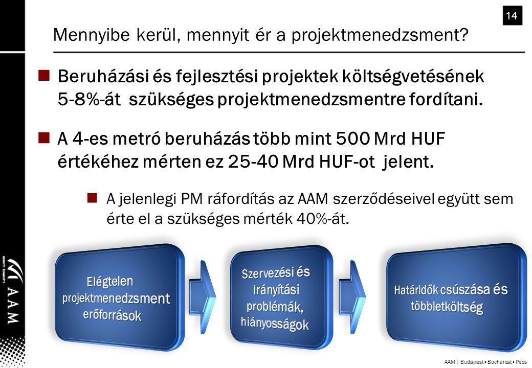 AAM│ Budapest ▪ Bucharest ▪ Pécs 14 Mennyibe kerül, mennyit ér a projektmenedzsment.