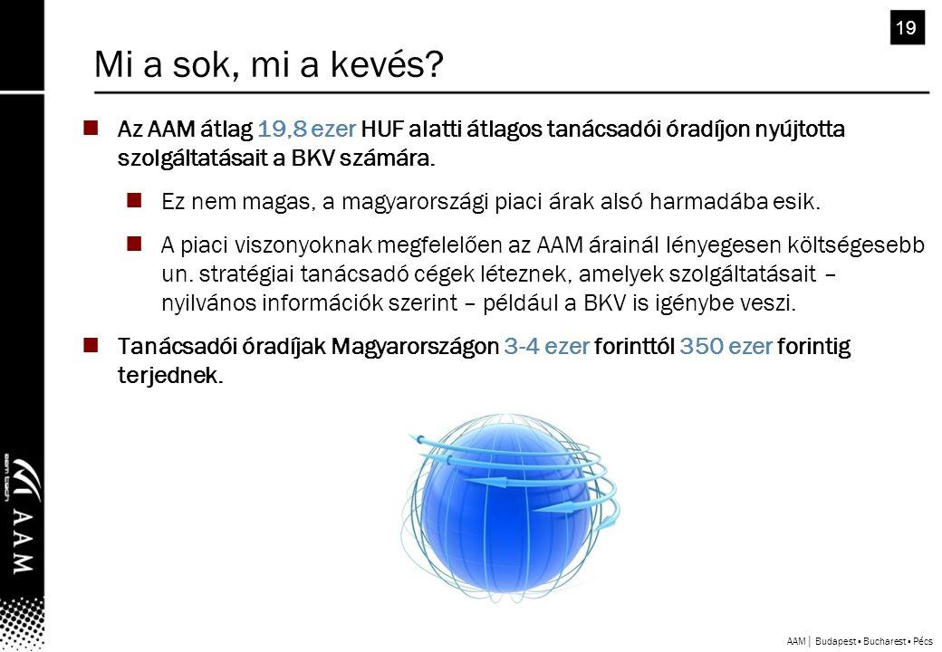 AAM│ Budapest ▪ Bucharest ▪ Pécs 19  Az AAM átlag 19,8 ezer HUF alatti átlagos tanácsadói óradíjon nyújtotta szolgáltatásait a BKV számára.