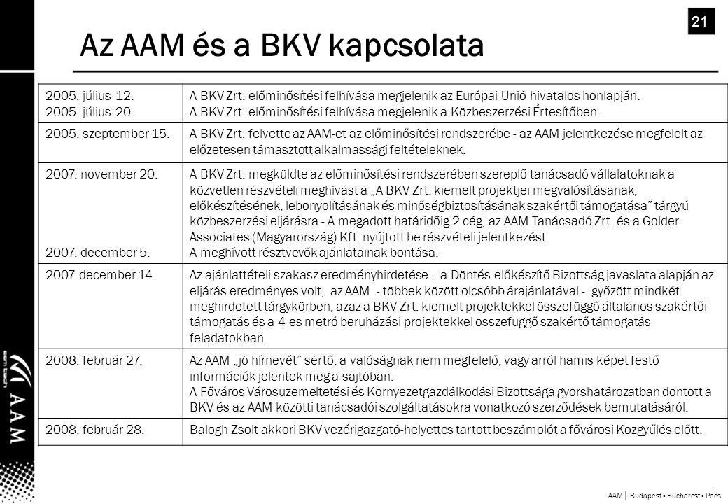 AAM│ Budapest ▪ Bucharest ▪ Pécs 21 Az AAM és a BKV kapcsolata 2005.